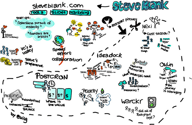 steve blank customer development