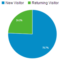 percentage_of_returning_customers