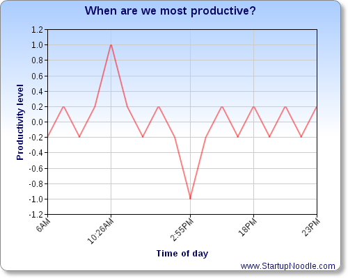 Best and worst productivity times