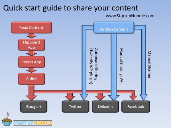 how I share content
